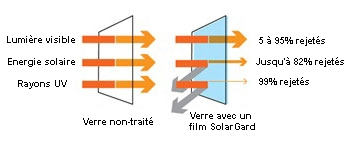 Exemple atouts films gamme SolarGard