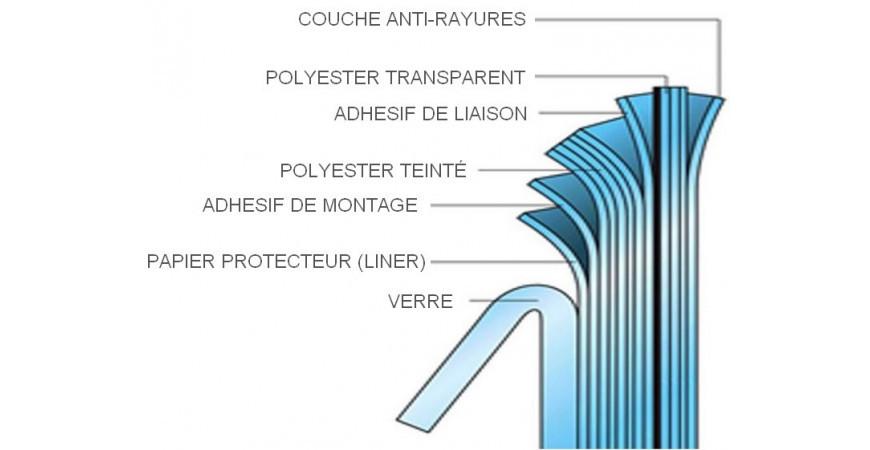 Fabrication des films de protection solaire
